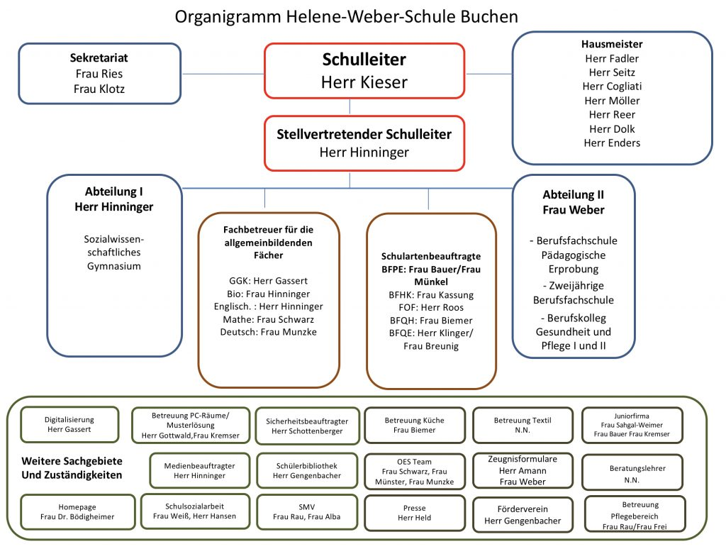 Organigramm – Helene-Weber-Schule